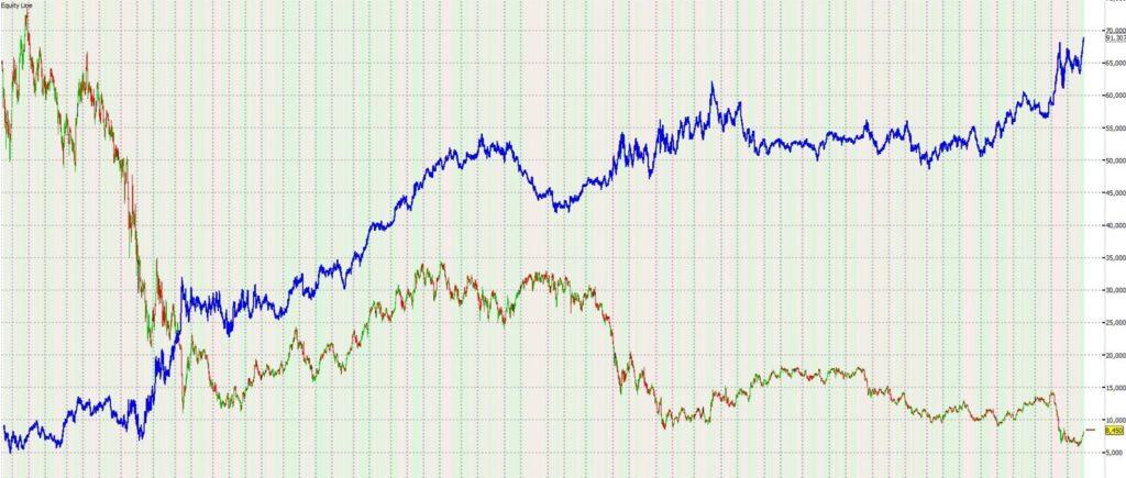 Unicredit VS Trading System